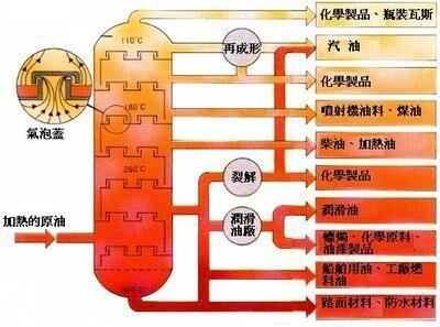 石油提炼_石油提炼温度知多少